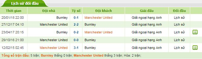 soi keo burnley man utd